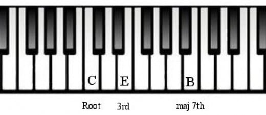 D Chord Piano Finger Position - photogram