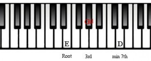 Piano piano chords e7 : Piano: Dominant Chords