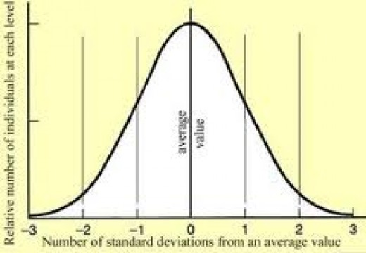 Standard format of a normal curve