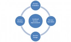 Introduction to ITIL v.3 - Service Management Model