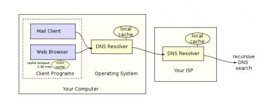DNS Resolver