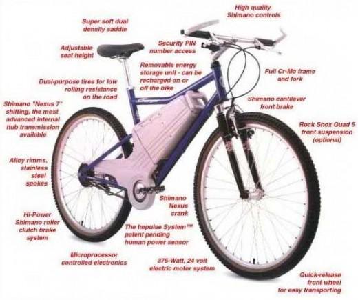 Electric Bike Electric Bike Diagram