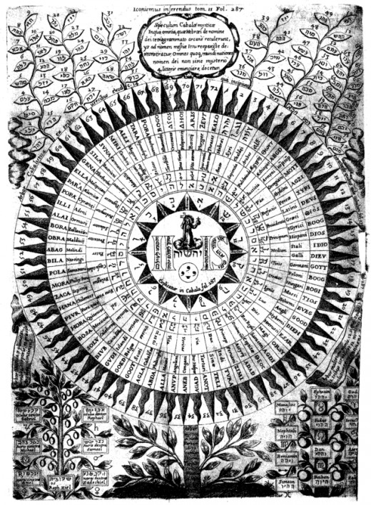 Diagram of the names of God by Athanasius Kircher (1602-1680)