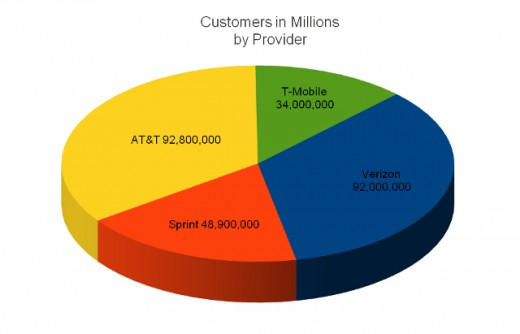 Customers (in millions) by Provider