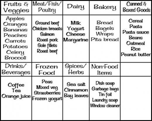 A small example of a categorized grocery list.  The categories will be different for different families - if you're a vegetarian family, or have babies or pets, but this is a basic idea.