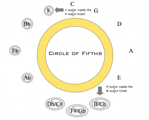 Each major key has three major triads; their names are found at the same position in the circle (I), clockwise one position (V), and counterclockwise one position (IV.)