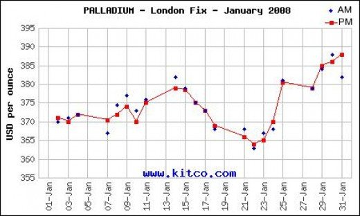 Palladium January 2008