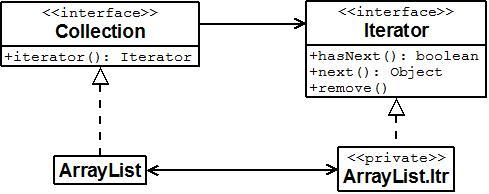 Using java iterator