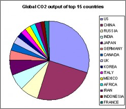 Who Makes Most Money from Climate Change Technology?