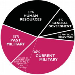 Federal budget, 2009 fiscal year.  (Courtesy WarResisters.org)
