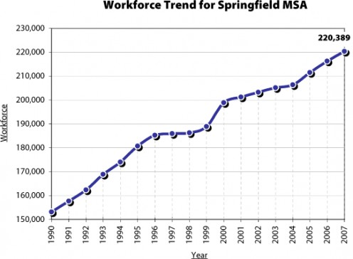 Job openings and job development have increased in the Greater Springfield Area since 1990 (Shown by the graph's curve moving steadily up to the right). Data provided by the US Bureau of Labor Statistics.