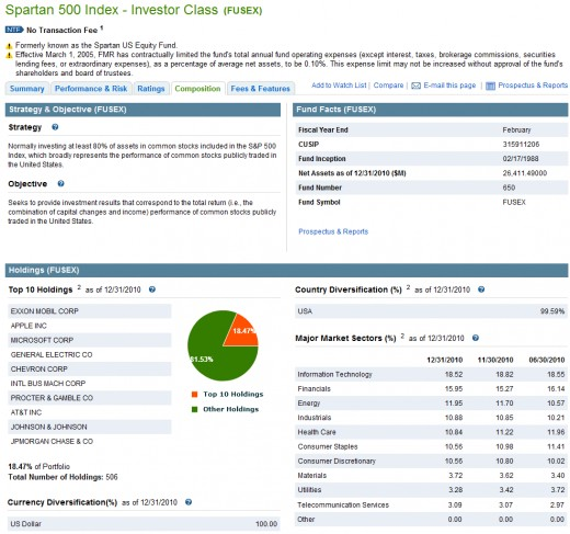 Fidelity Spartan 500 Index Fund Holding