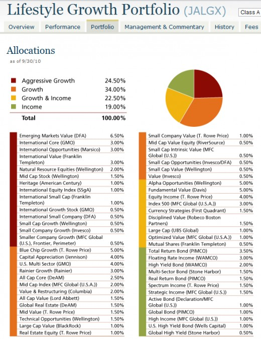 Lifestyle Growth Fund Holding