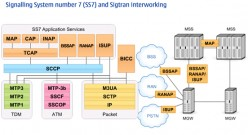 Wireless Telecommunication Protocols for GSM / UMTS (2G, 3G & onwards)