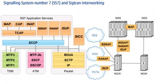 SS7 & Sigtran Interworking