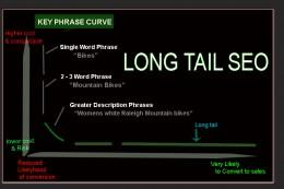 Long Tail Graph