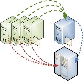 Data Migration Process