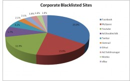 Corporate Blacklisted