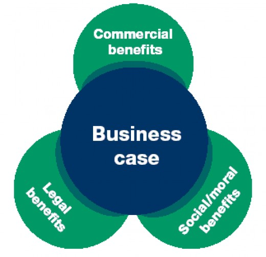 the business case - it's not only about money