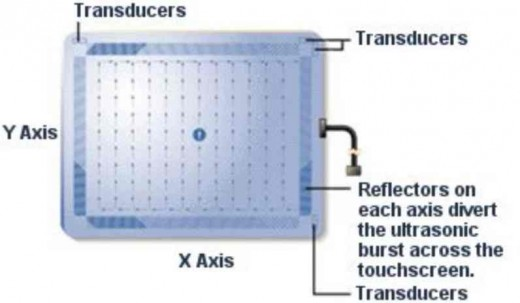 Acoustic Touchscreen
