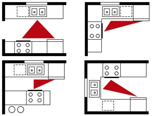 Kitchens Showing The Work Triangle