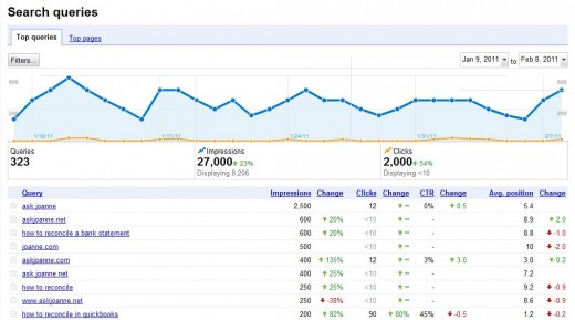 Webmaster Tools Search Query Report