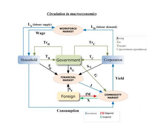 Macroeconomics Diagram