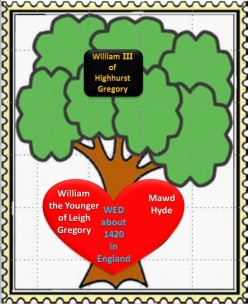 Family Tree: William the Younger of Leigh Gregory wed Mawd Hyde about 1420