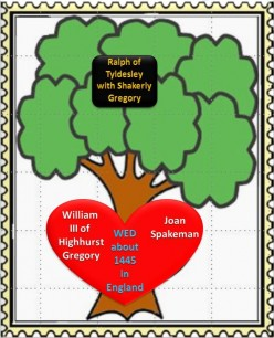 Family Tree: William III of Highhurst Gregory wed Joan Spakeman about 1445