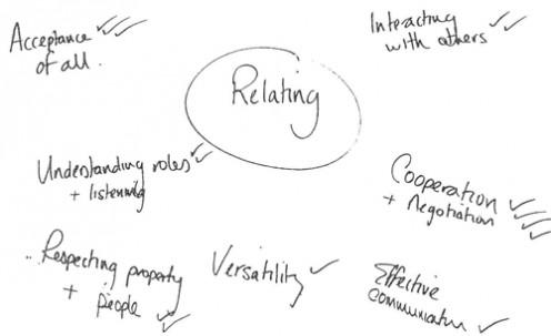 Simple Brainstorming Diagram