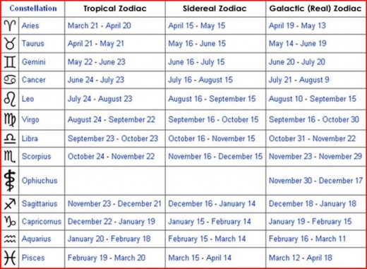 Zodiac symbols dates