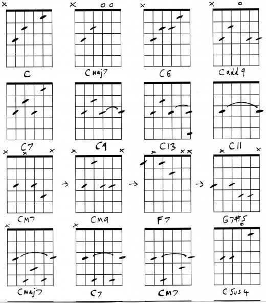 Guitar Chord Cm7  C minor seventh at CHORDC