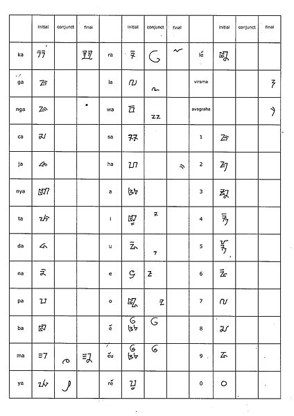 Old Sundanese script as used on papyrus scrolls from Century XV - XVII. Several variants of letters and vowel change are not included in the table above.