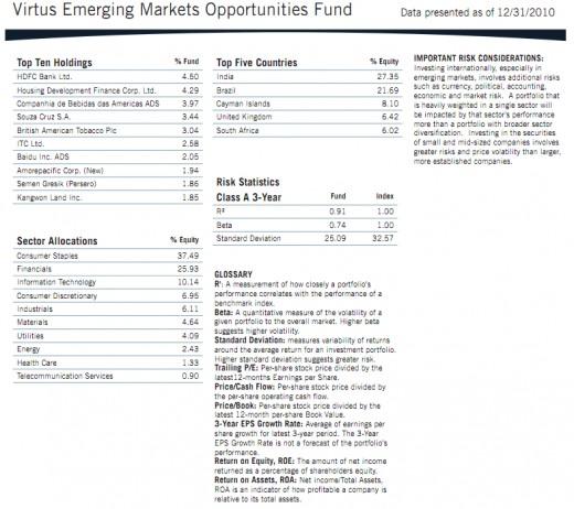 Virtus Fund Holding