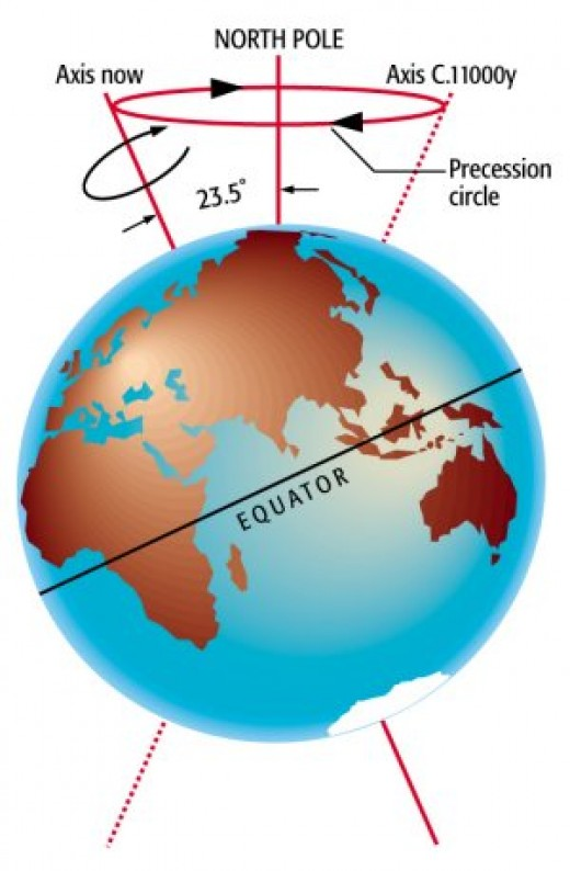 This simplified picture shows the basic principle behind the precession of the equinoxes.