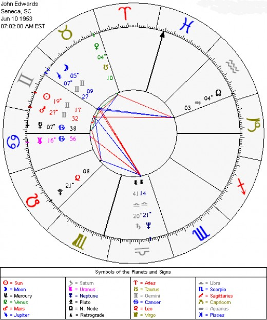 Astrology Natal Chart for John Edwards