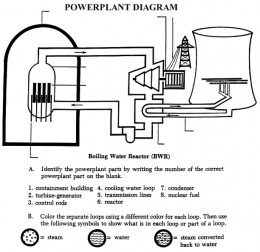 Nuclear Reactor Diagram