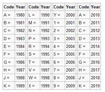 Years in VIN code
