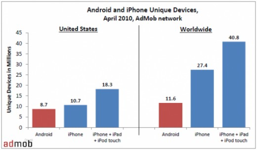 Android and iPhone uniqe devices