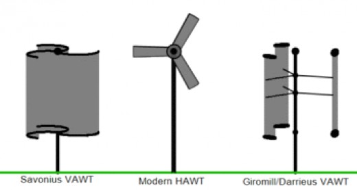 Three different types of wind turbines