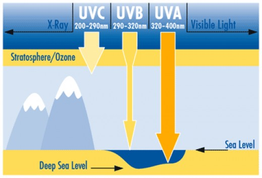 The three types of UV light