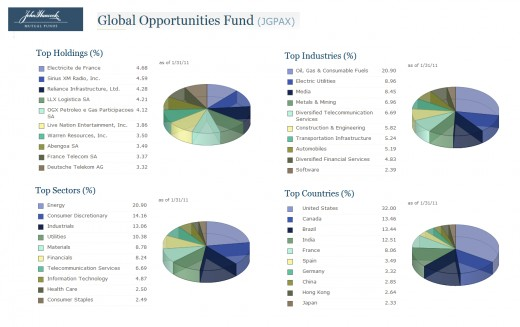 JHancock Global Opportunities Holding