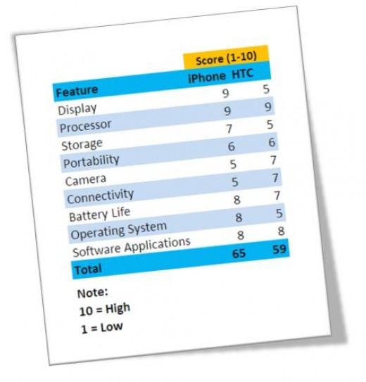 Comparison Chart iPhone4 v HTC Evo 4g