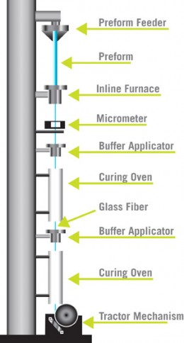 Typical Fiber Optic Drawing Tower