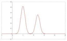 An example peaks of two different compounds separated by a chromatography equipment, and the amount detected by a detector and integrated by an intregator