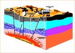 Geothermal energy: The How Too