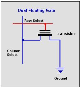 Dual Gate RAM/ROM