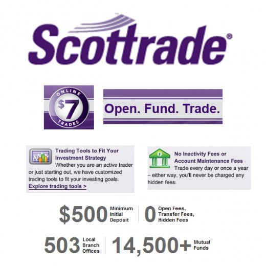 Scottrade options trading fees