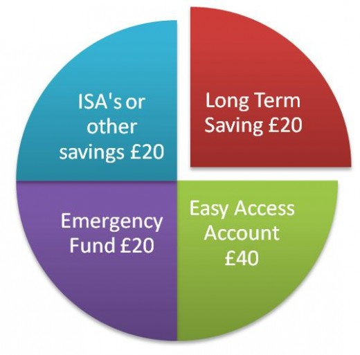 Distribute your savings