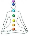 Kundalini Energy And Your Chakras